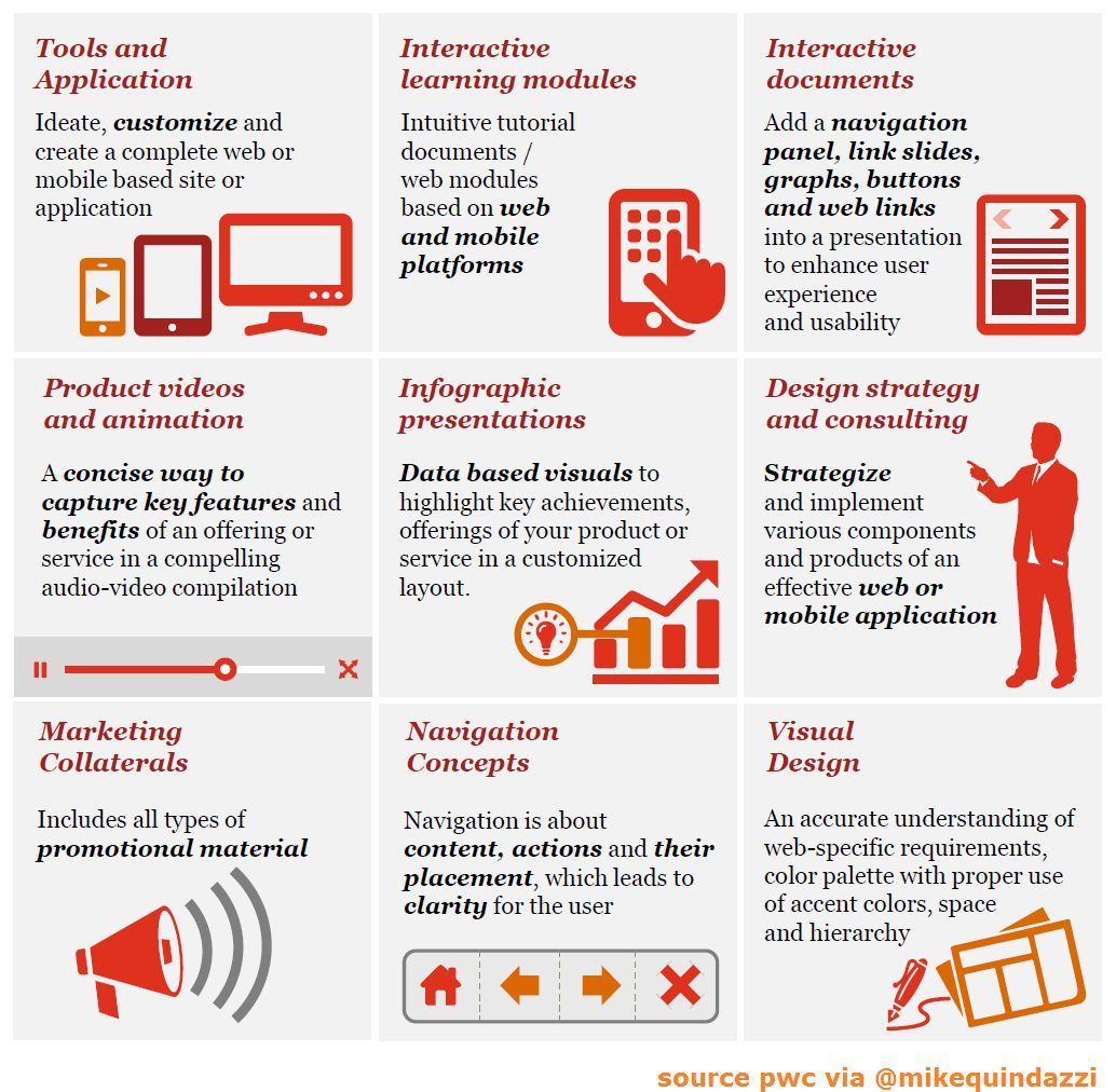 9 #marketing projects to boost productivity >> #PwC via