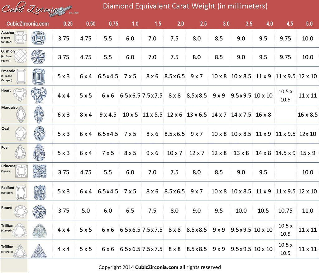 Cubic Zirconia Size Chart By Carat Weight