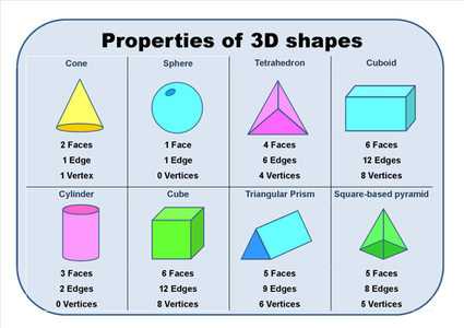 names of 3d shapes and their properties