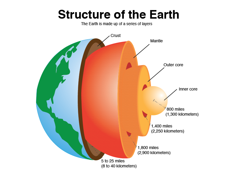 Earth Diagram Layers Of The Earth For Kids Kids Science Earths