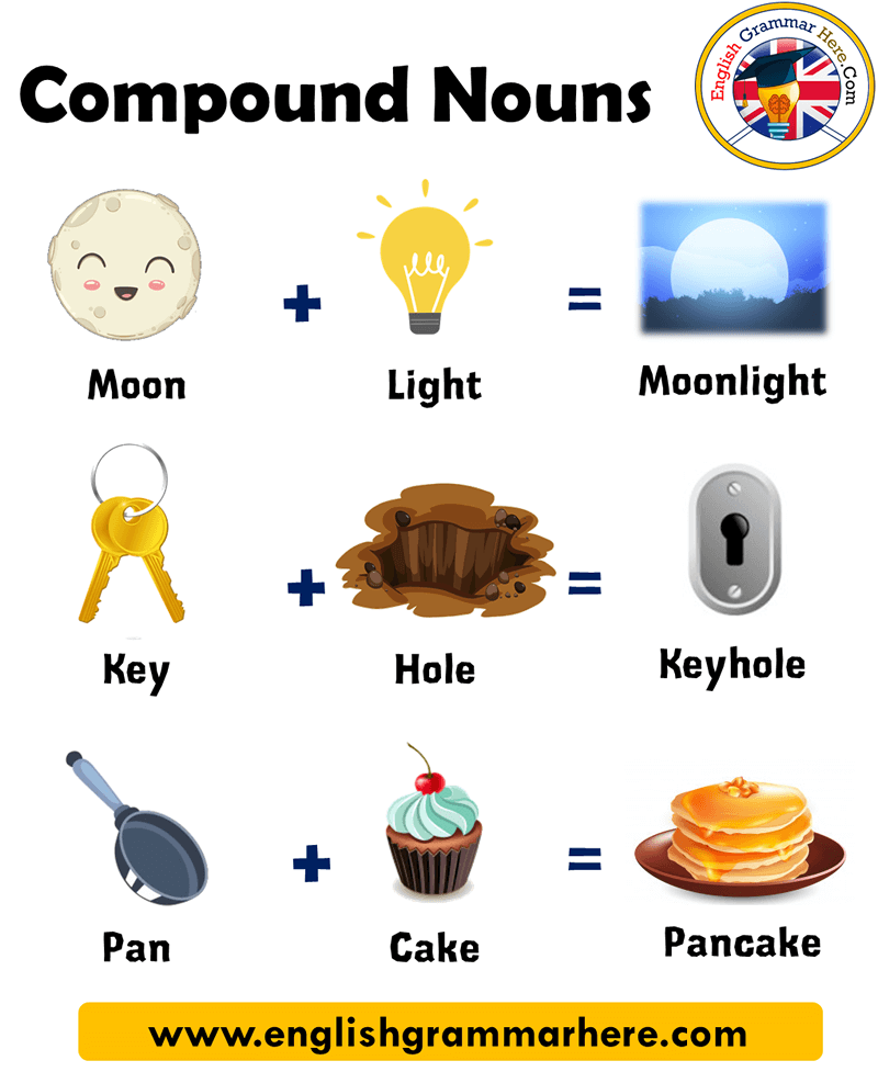 Pin On Compound Words