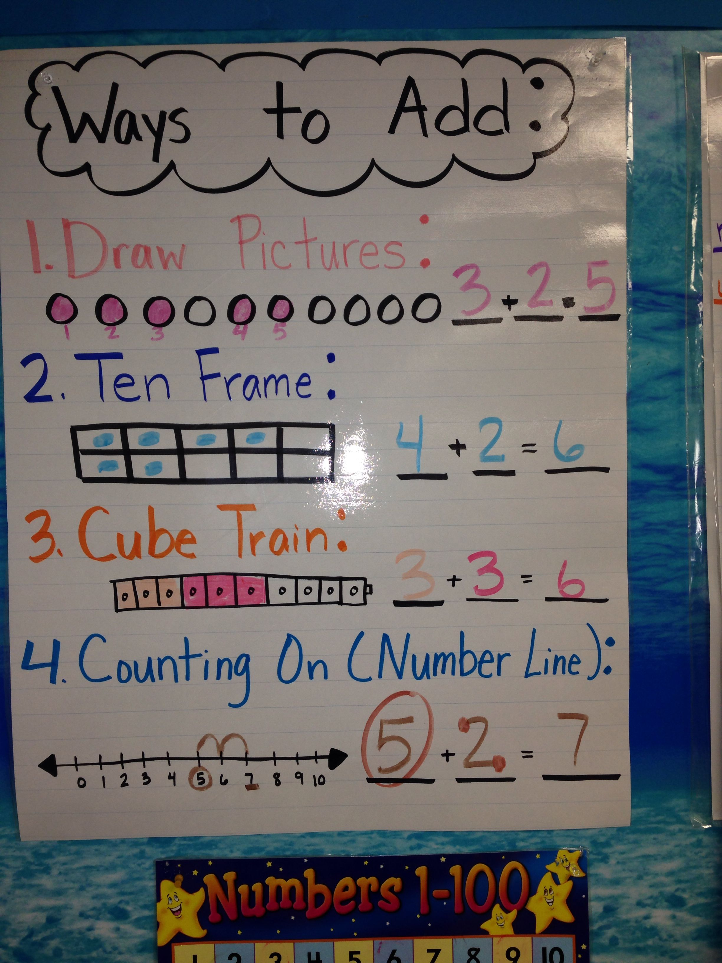 First Grade Math Addition Strategies Anchor Charts