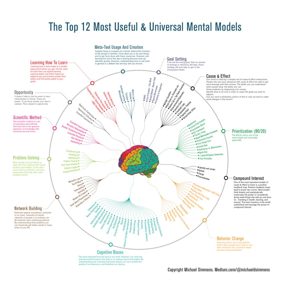 Top 12 Most Useful & Universal Mental Models Mental map