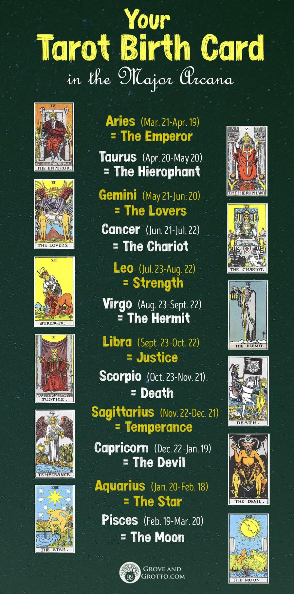 Discover Your Tarot Birth Card In The Major Arcana Reading Tarot Cards Tarot Meanings Birth Cards