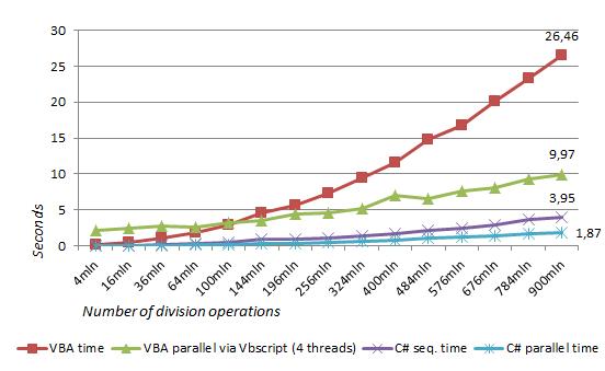 Multithreading VBA - VBA vs  VBscript vs  C# NET   Vba