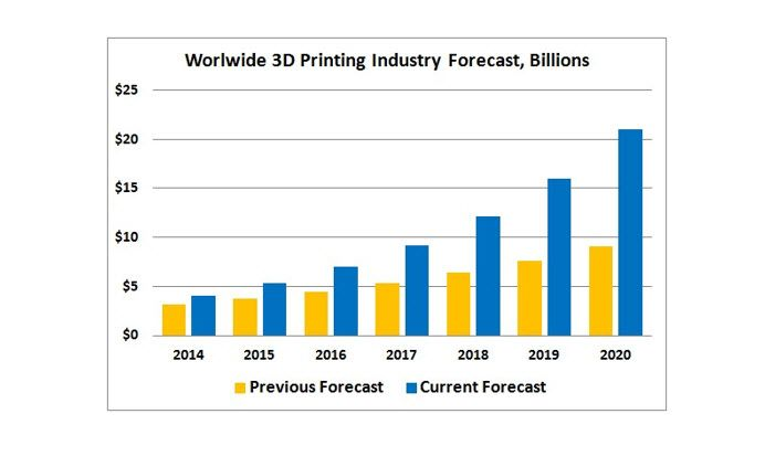 Wohlers Associates Worldwide 3D Printing Forecast