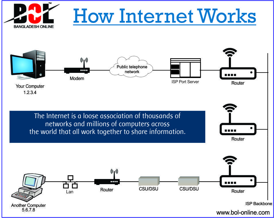 Pictorial representation of How INTERNET works # BEXIMCO - bol template