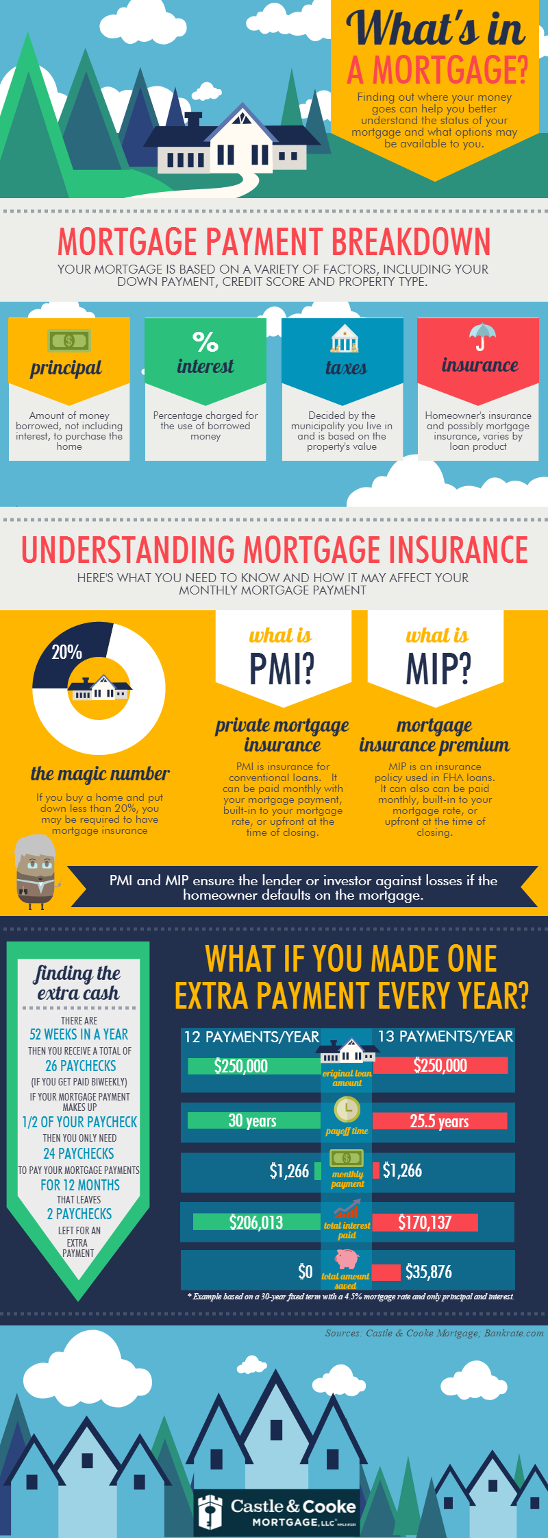 What S Included In Your Monthly Mortgage Payment Infographic