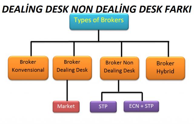 Ddealing Desk Non Dealing Farkı