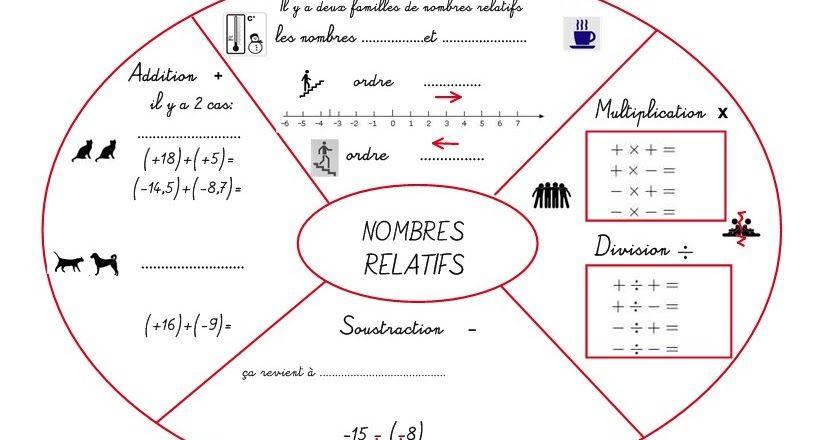 Mandala Calculs De Nombres Relatifs Les Quatre Operations Pour La Regle Des Signes Pour Les Produits Et Quot Calcul Schema Heuristique Carte Mentale Maths