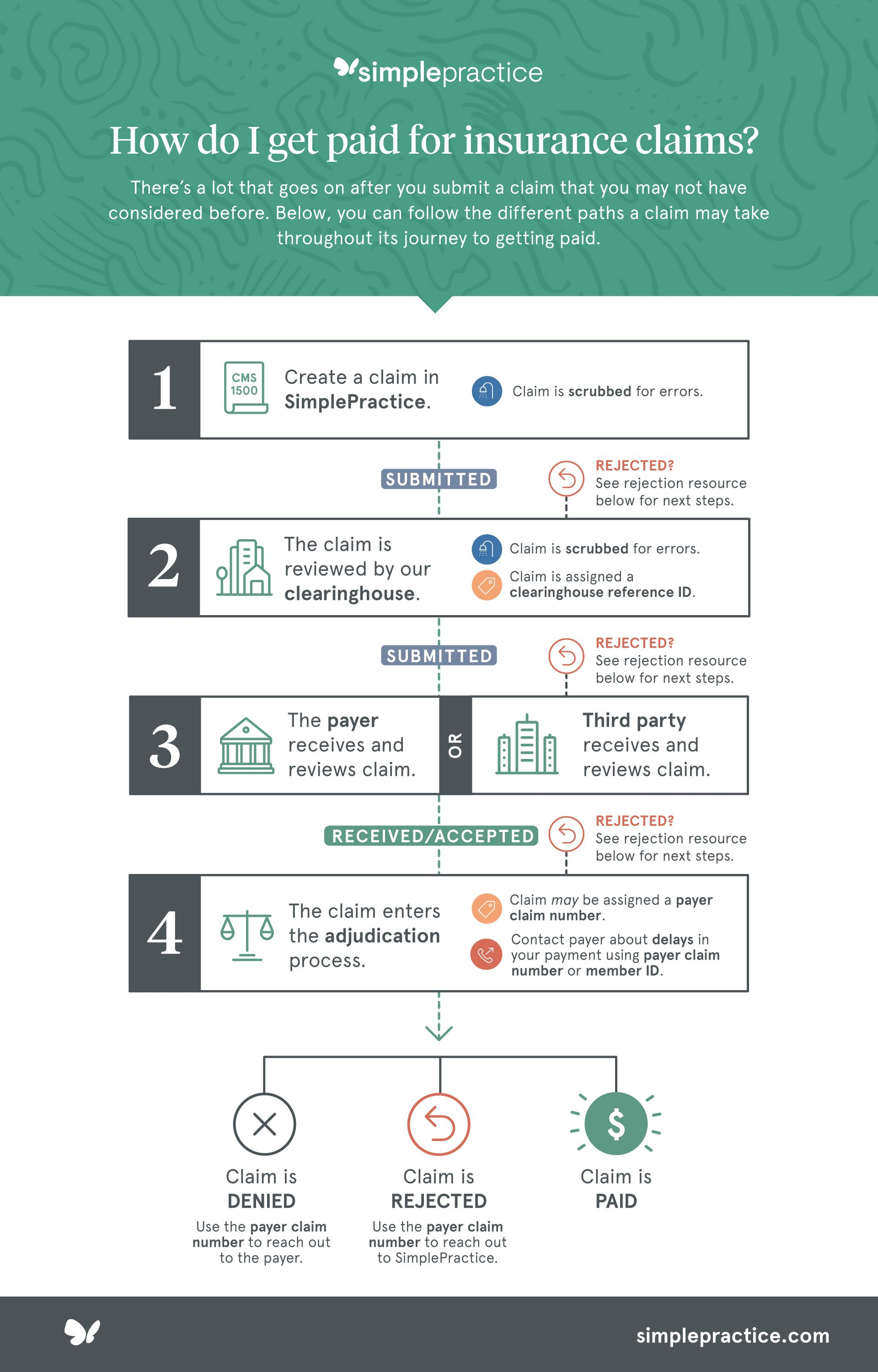 How do I get paid for insurance claims? Infographic from