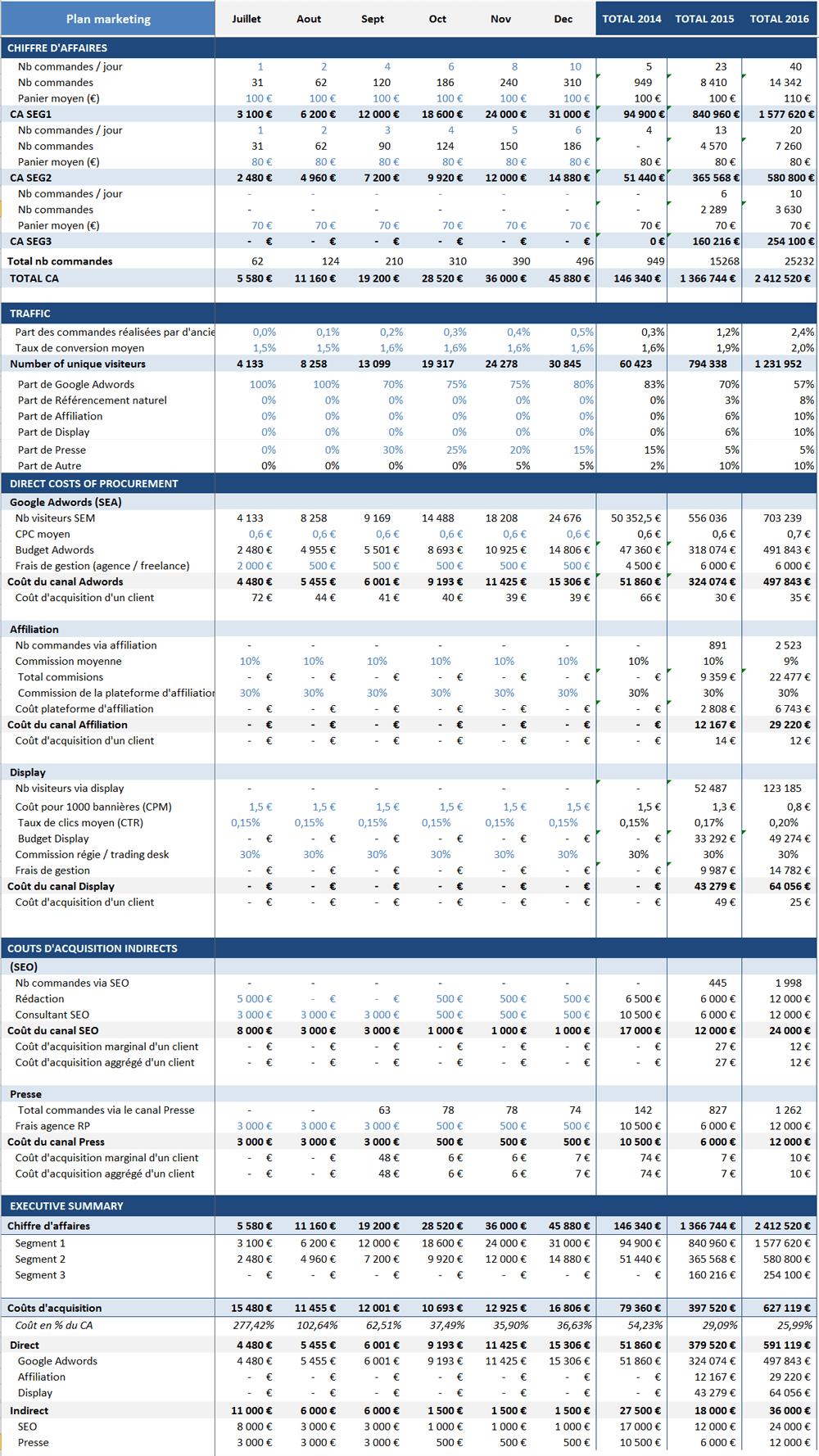 exemple de budget previsionnel marketing   Budget prévisionnel, Budget marketing