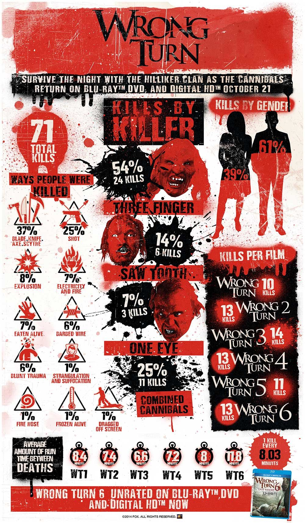 FOX Celebrates With Wrong Turn Infographic Wrong turn