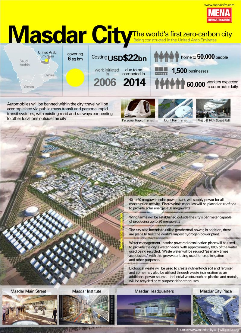 Bring On The Future Eco City City Design Sustainable City