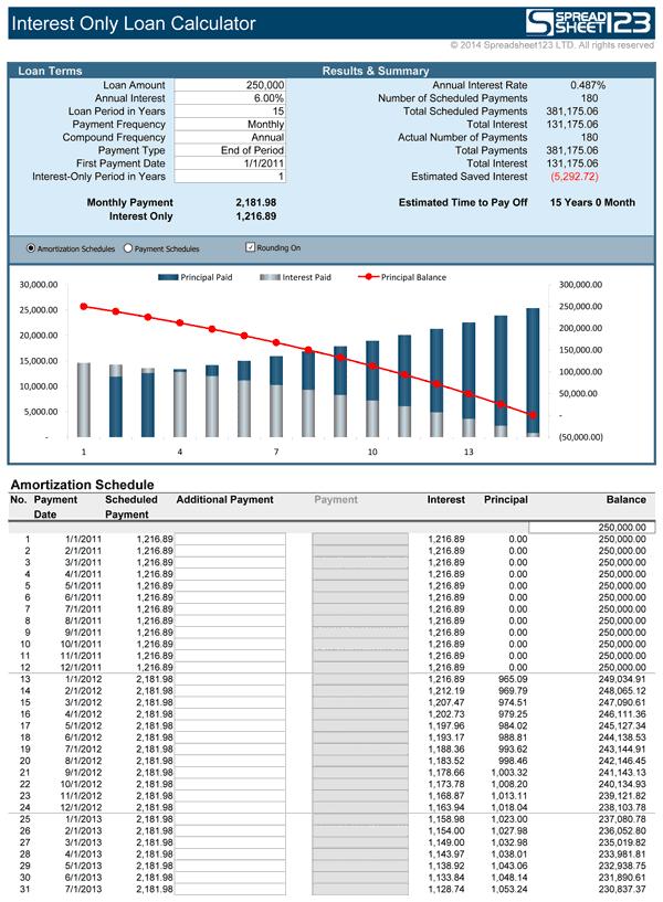 Interest Only Loan Calculator Interest Only Loan Amortization