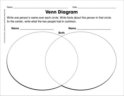 Venn Diagram Graphic Organizers Reading Comprehension Basic Guide
