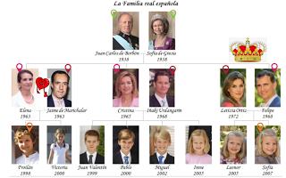 familia real interactiva espa ol pinterest famille royale espagnole espagnol et familles. Black Bedroom Furniture Sets. Home Design Ideas