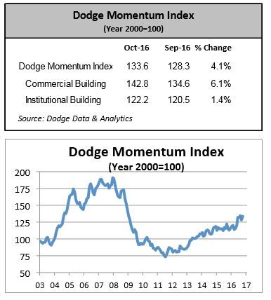Dodge Momentum Index Moves Higher In October Construction Compact Momentum Index Data Analytics