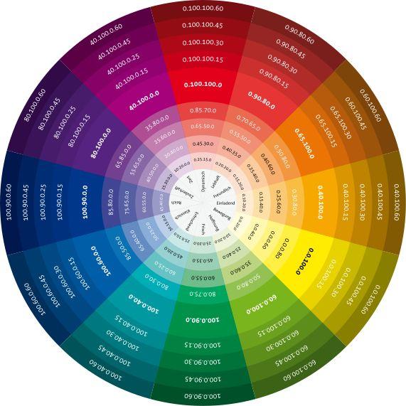 Farbenlehre Welche Farben Passen Am Besten Zusammen Wohnen: Welcher Lidschatten Zu Welcher Augenfarbe?