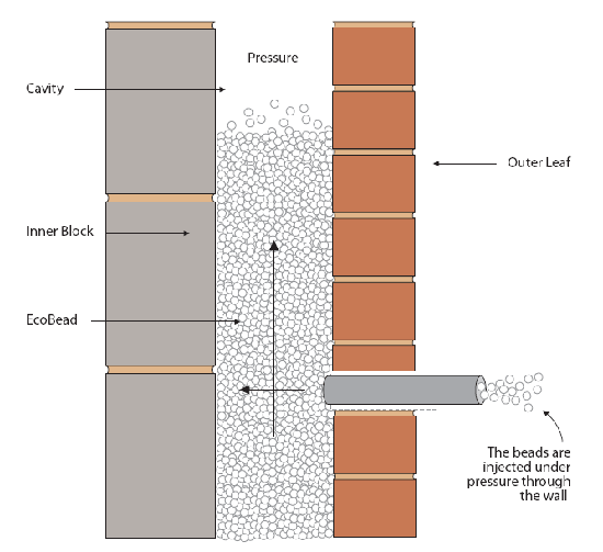 Cavity Wall Insulation Cavity Wall Insulation