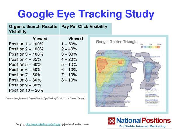 Google eye tracking study #Infographic #SEO #SEM @optimanova