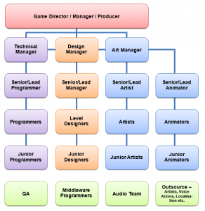 Video Game Job Roles By Joshua Brown  Game Company Architecture