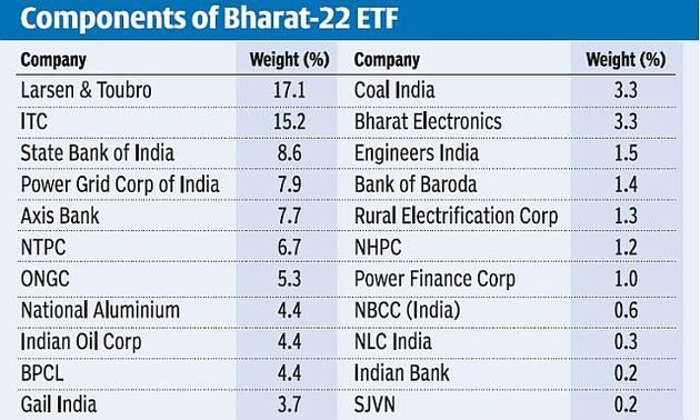 Bharat 22 Etf To Comprise Psu Bank Stocks Suuti Holdings With