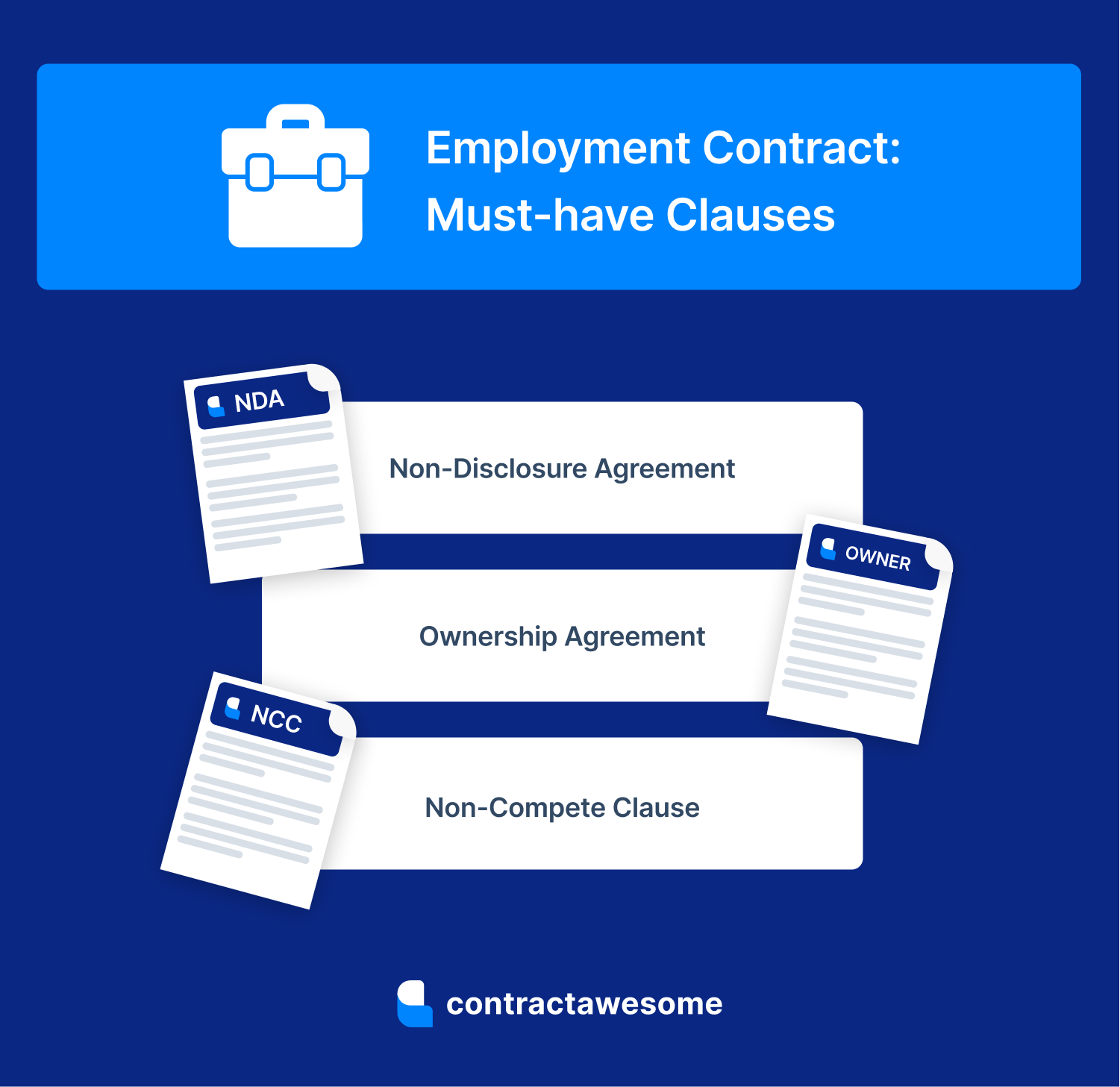 Here Are The Musthave Clauses For Your Employmentagreement Learn More Https Contractawesome Com Everything About Contract Management Employment Contract