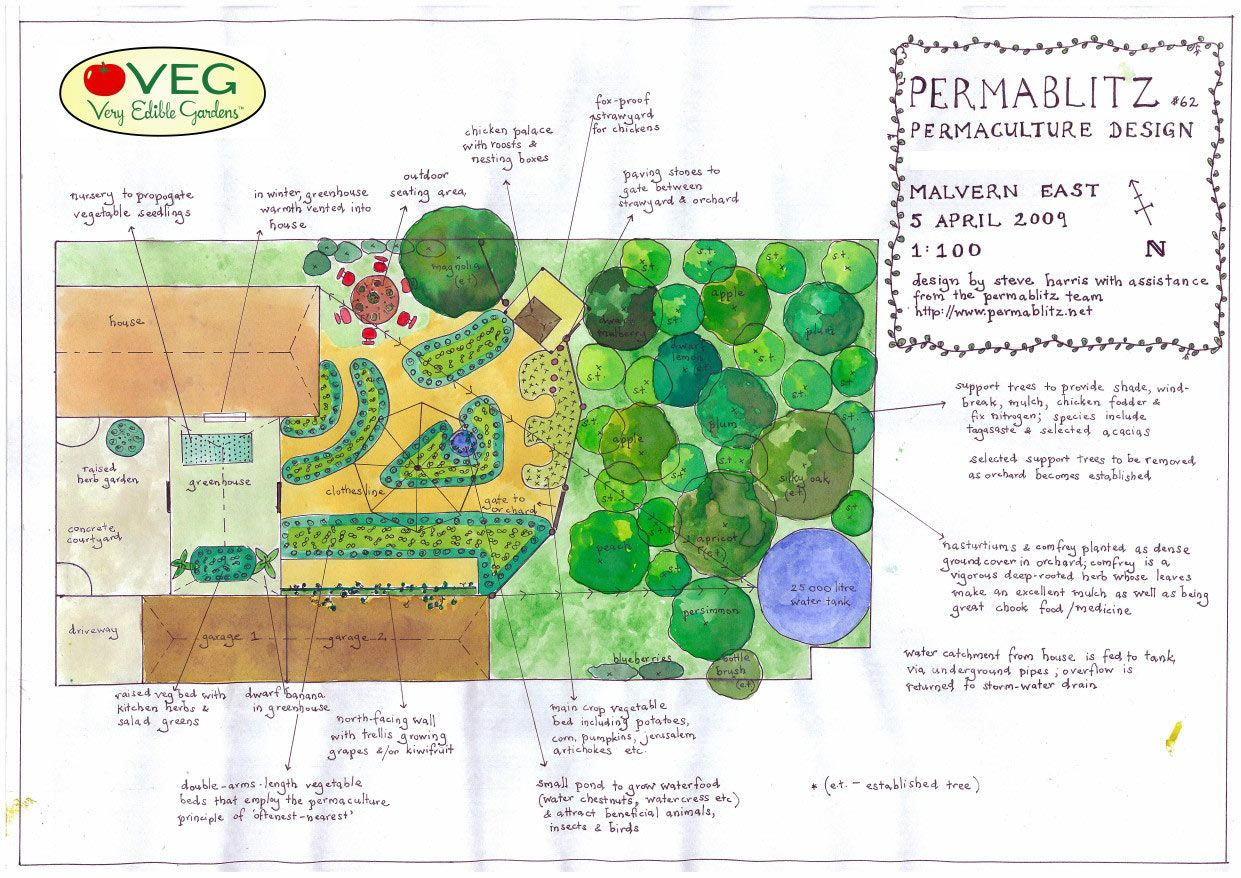 permaculture garden plan Farm layout, Permaculture