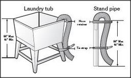 Method Of Securing Washing Machine Drain Hose For Sink With