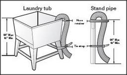 Install A Washing Machine Washing Machine Drain Hose Washing Machine Hose Laundry Tubs