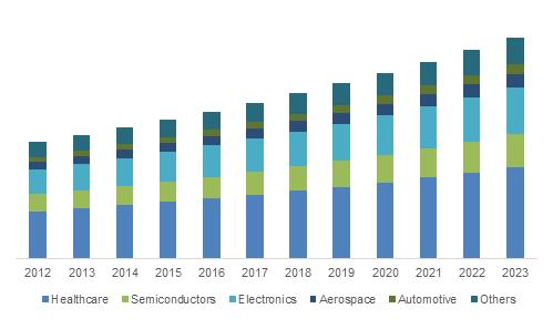 X Ray Photoelectron Spectroscopy Market Trends 2017 Forecast 2023 Marketing Trends Financial News Marketing
