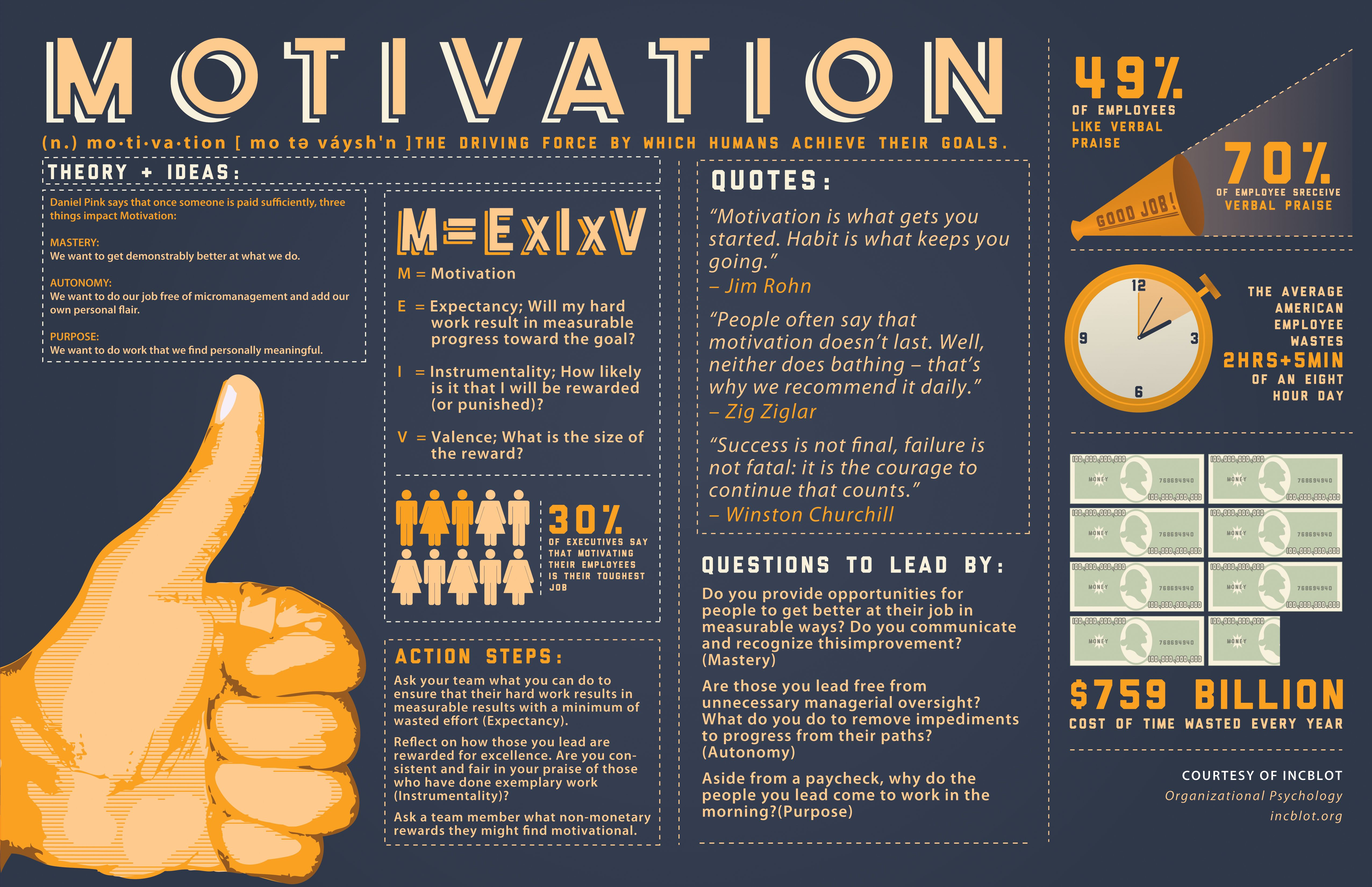 Motivation The Driving Force In Which Humans Achieve