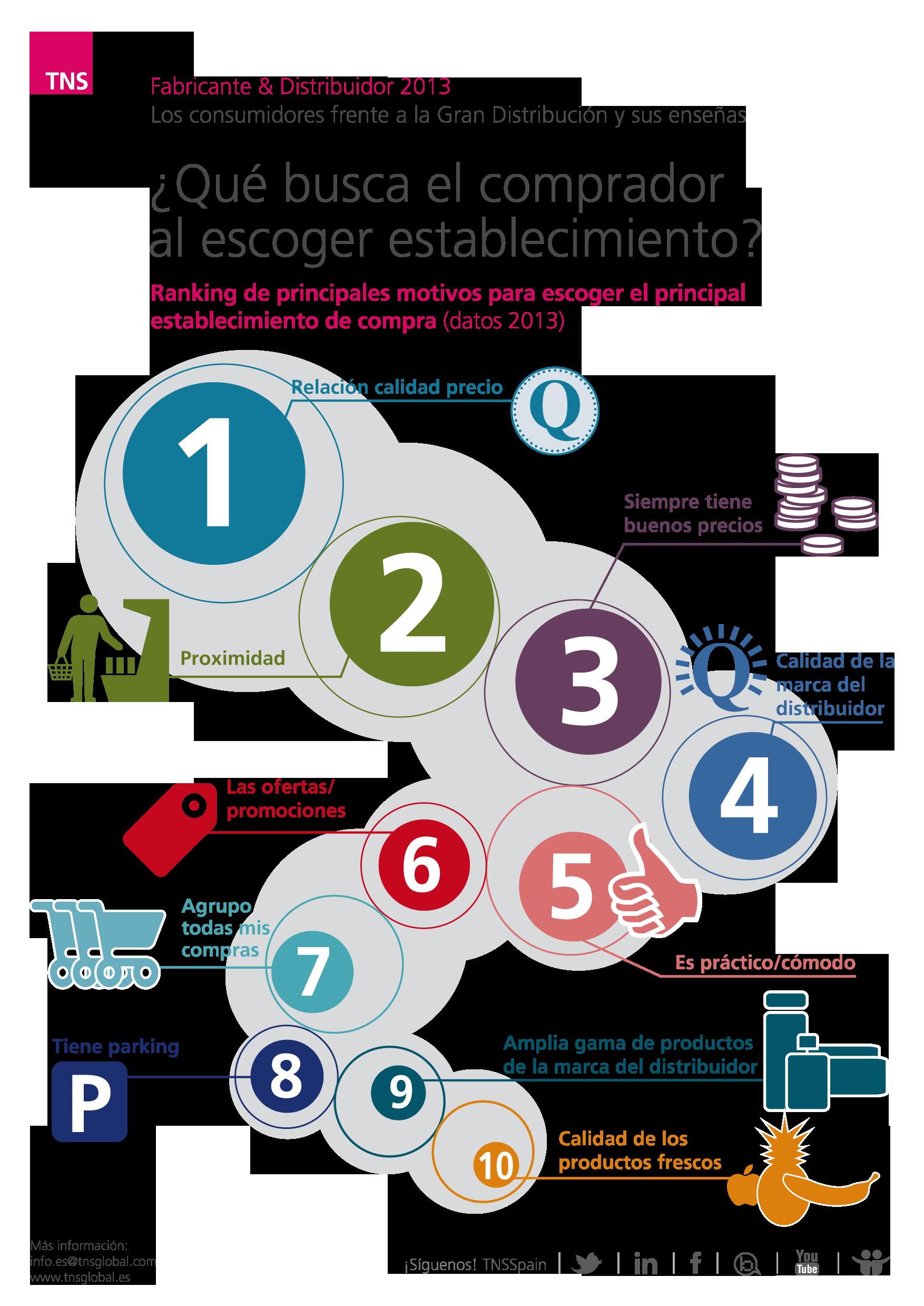 Qué Busca El Comprador Al Escoger Establecimiento Datos Fabricante Y Distribuidor Digital Marketing Marketing Market Research