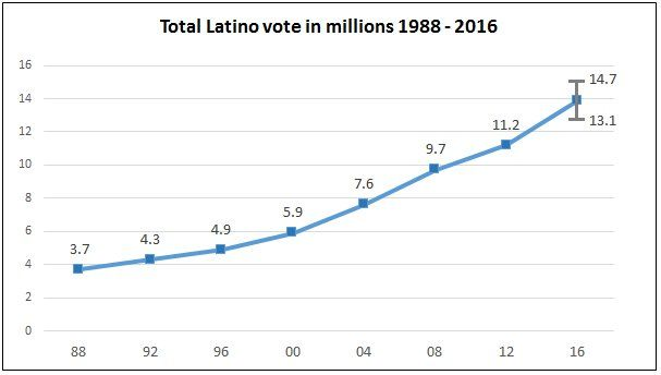 LD statistical model projecting voter turnout by Prof. @justinhgross forecasts 13.1-14.7 million Latino votes cast up from 11.2M in 2012 https://twitter.com/latinodecisions/status/793871820843692032