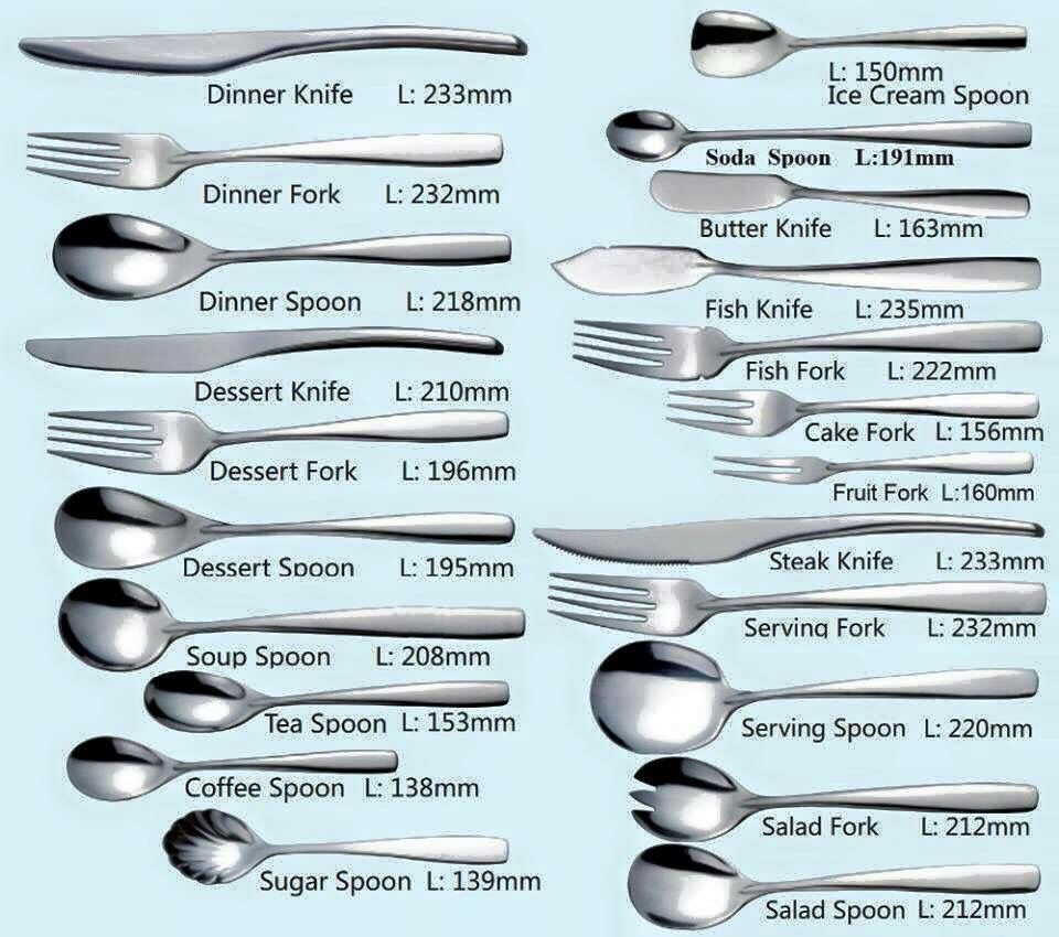 Different types of utensils | Daily life General Knowledge | Pinterest