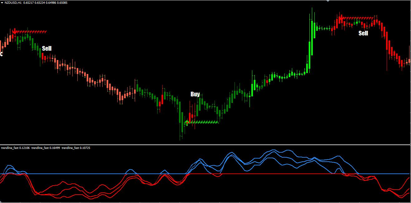 Trendline break prekybos sistema