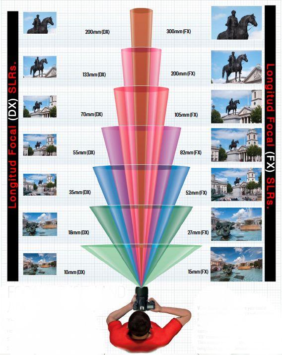 Focal 2 Jpg 568 715 Photography Basics Manual Photography Digital Photography Lessons