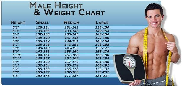 Height Weight Chart Men | Height Weight Chart Men ...