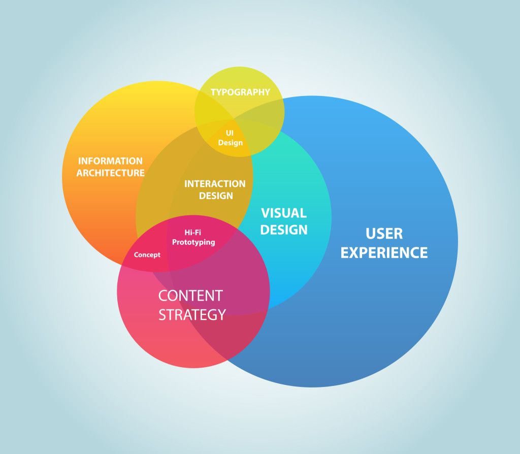 Consider User Experience in Your Website Redesign | web UI ...