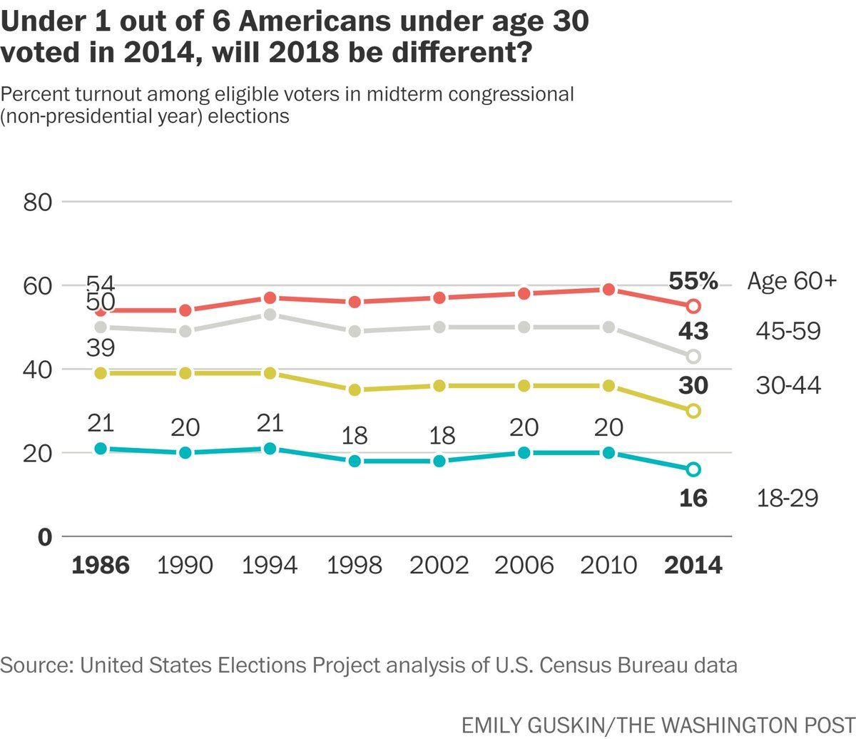 Look At Voter Turnout By Age No Need To Attack Entrenched Gop