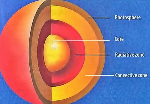 Layers Of The Sun The Sun Origin Layers Sunspots And Sun