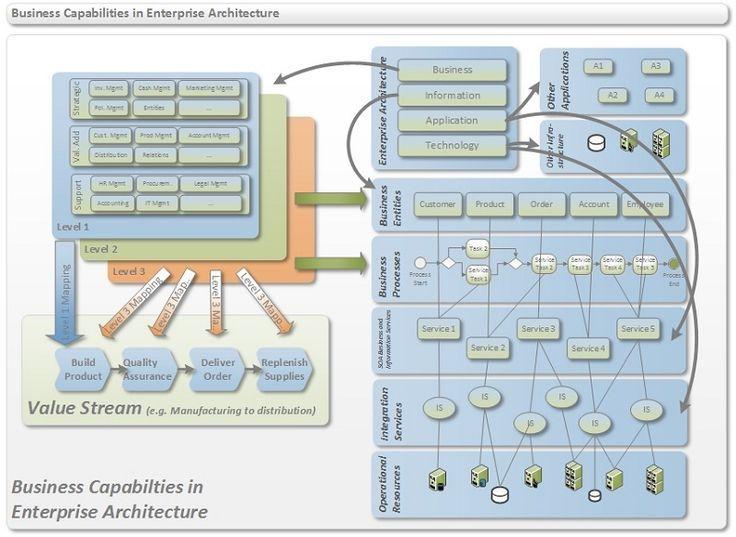 BPM in the context of Enterprise Architecture IT Standards - new blueprint architecture enterprise