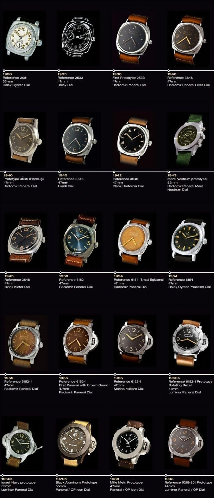 Panerai: Lover Panerai watches | The Idle Man | #StyleMadeEasy #luxurywatches