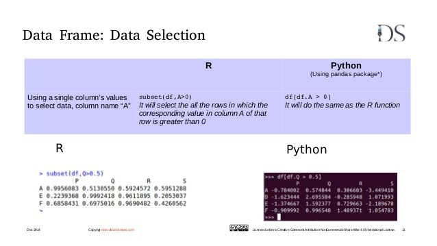 Data Frame: Data Selection R Python (Using pandas package*) Using a ...