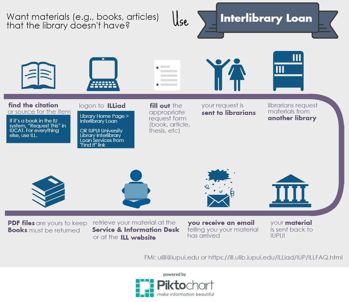 Interlibrary Loan Process  Library Tech Services