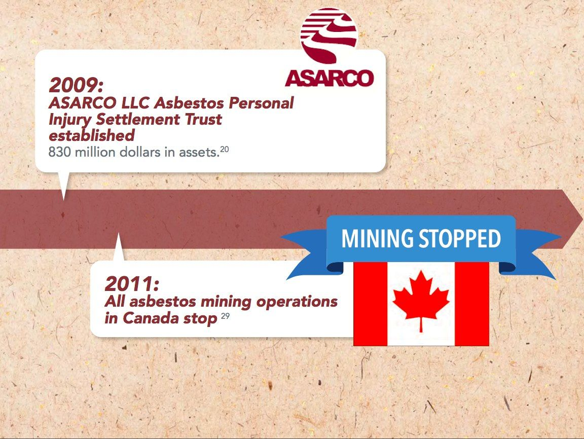 In 2001 all asbestos mining operations in canada stopped