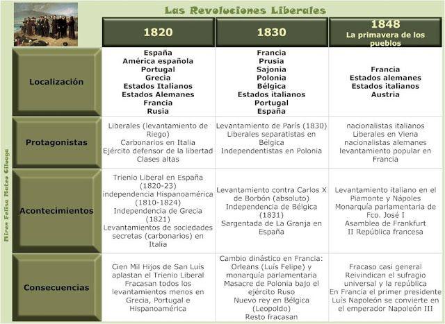 Blog de historia del mundo contempor neo esquema for Caracteristicas del contemporaneo