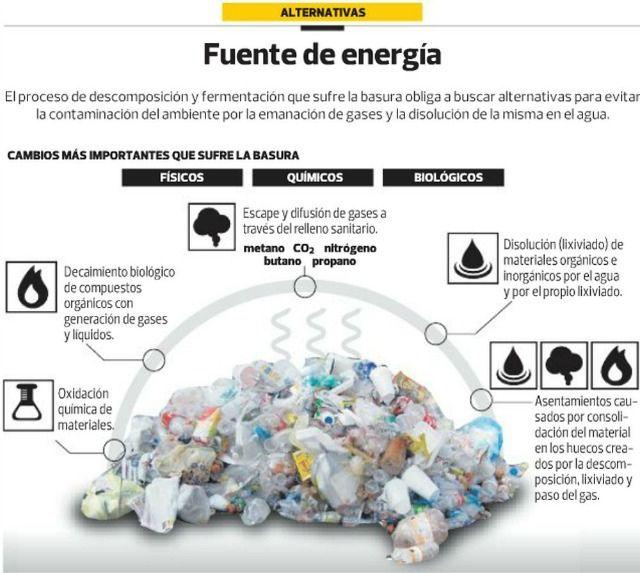 Infografia Descomposicion En El Proceso De Reciclaje Fuentes De Energia Tipos De Energia Contaminacion Del Ambiente