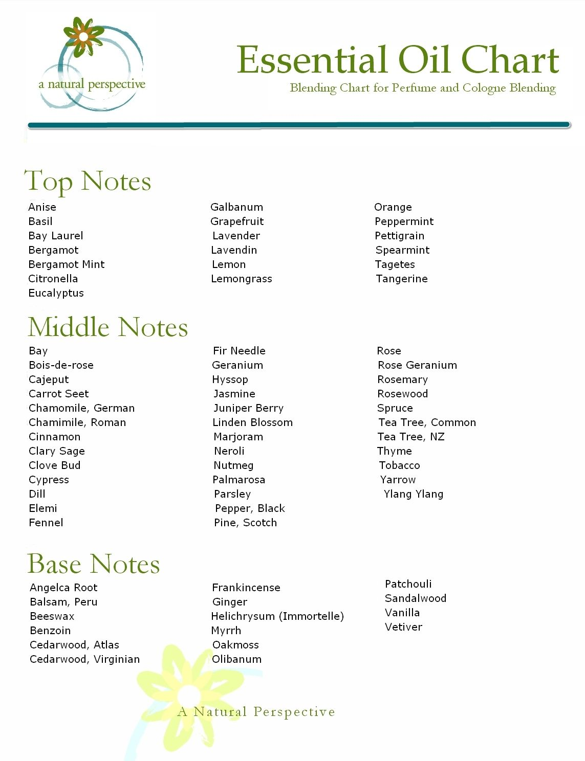 A Natural Perspective Essential Oil Blending Chart